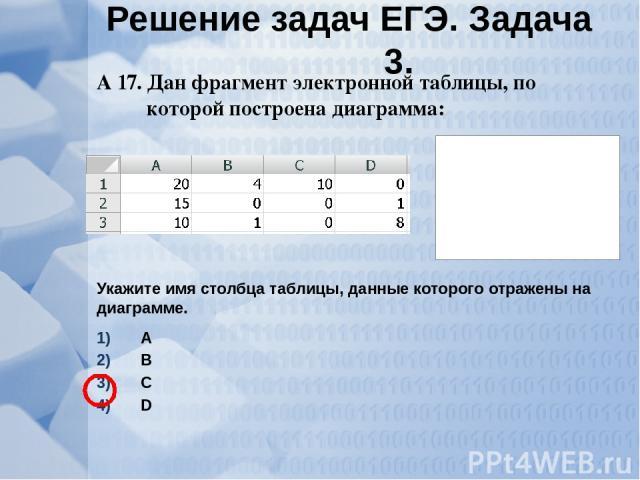 А 17. Дан фрагмент электронной таблицы, по которой построена диаграмма: Укажите имя столбца таблицы, данные которого отражены на диаграмме. А В С D Решение задач ЕГЭ. Задача 3.