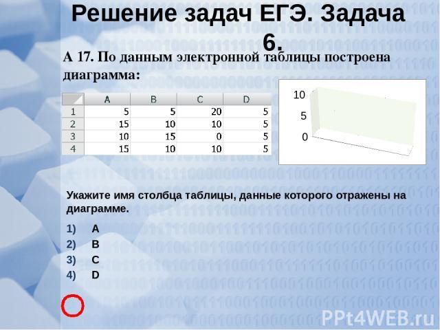 А 17. По данным электронной таблицы построена диаграмма: Укажите имя столбца таблицы, данные которого отражены на диаграмме. А В С D Решение задач ЕГЭ. Задача 6.