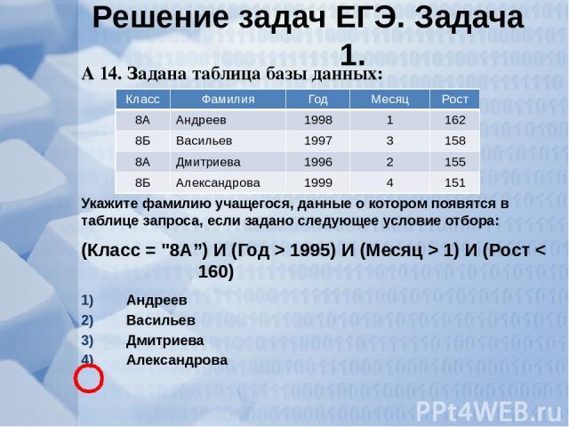 А 14. Задана таблица базы данных: Укажите фамилию учащегося, данные о котором появятся в таблице запроса, если задано следующее условие отбора: (Класс =