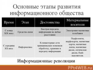 Основные этапы развития информационного общества Время Этап Достоинства Материал