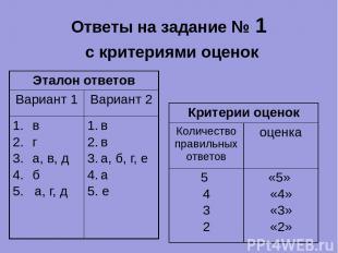 Ответы на задание № 1 с критериями оценок Эталон ответов Вариант 1 Вариант 2 в г