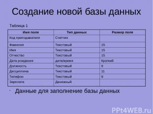 Создание новой базы данных Данные для заполнение базы данных Таблица 1 Имя поля