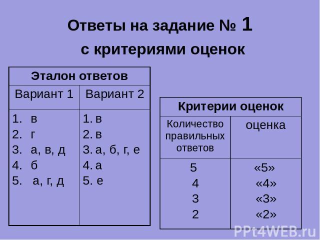 Ответы на задание № 1 с критериями оценок Эталон ответов Вариант 1 Вариант 2 в г а, в, д б 5. а, г, д в в а, б, г, е а 5. е Критерии оценок Количество правильных ответов оценка 5 4 3 2 «5» «4» «3» «2»