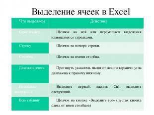 Выделение ячеек в Excel Что выделяем Действия Одну ячейку Щелчок на ней или пере