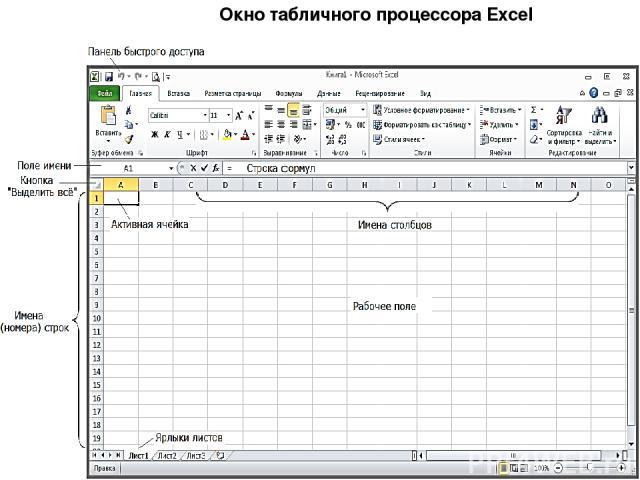 Окно табличного процессора Excel