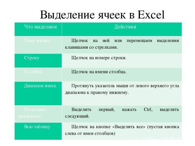 Выделение ячеек в Excel Что выделяем Действия Одну ячейку Щелчок на ней или перемещаем выделения клавишами со стрелками. Строку Щелчок на номере строки. Столбец Щелчок на имени столбца. Диапазон ячеек Протянуть указатель мыши от левого верхнего угла…