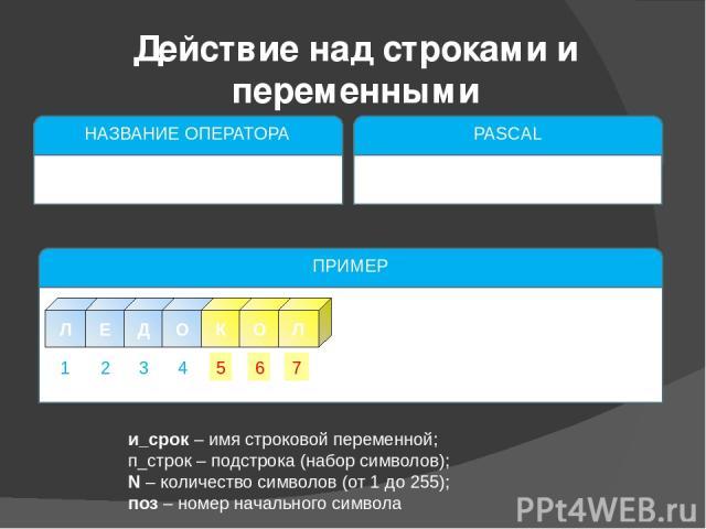 и_срок – имя строковой переменной; п_строк – подстрока (набор символов); N – количество символов (от 1 до 255); поз – номер начального символа Действие над строками и переменными НАЗВАНИЕ ОПЕРАТОРА Поиск в строке подстроки PASCAL pos(и_строк,п_строк…