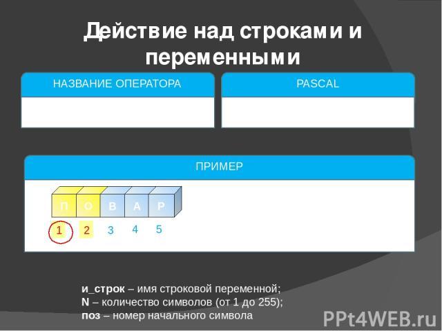 и_строк – имя строковой переменной; N – количество символов (от 1 до 255); поз – номер начального символа Действие над строками и переменными НАЗВАНИЕ ОПЕРАТОРА Удаление символов из строки PASCAL delete(и_строк,поз,N); ПРИМЕР t:=delete (stroka1,1,2)…