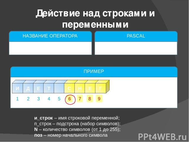 и_строк – имя строковой переменной; п_строк – подстрока (набор символов); N – количество символов (от 1 до 255); поз – номер начального символа Действие над строками и переменными НАЗВАНИЕ ОПЕРАТОРА Вставка строки PASCAL insert(п_строк,и_строк,поз);…