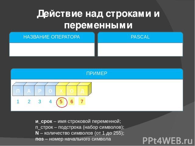и_срок – имя строковой переменной; п_строк – подстрока (набор символов); N – количество символов (от 1 до 255); поз – номер начального символа Действие над строками и переменными НАЗВАНИЕ ОПЕРАТОРА Слияние строки PASCAL concat(и_строк1,и_строк2); ил…