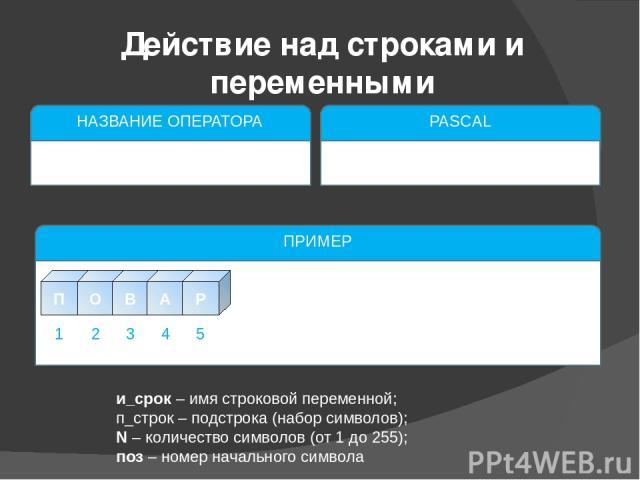 и_срок – имя строковой переменной; п_строк – подстрока (набор символов); N – количество символов (от 1 до 255); поз – номер начального символа Действие над строками и переменными НАЗВАНИЕ ОПЕРАТОРА Определение длины строки PASCAL lenght(и_строк); ПР…
