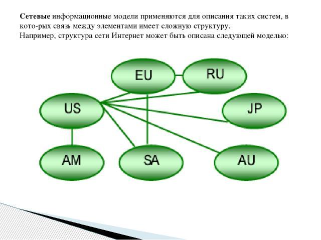 Сетевые информационные модели применяются для описания таких систем, в кото-рых связь между элементами имеет сложную структуру. Например, структура сети Интернет может быть описана следующей моделью: