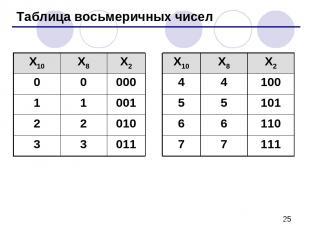 Таблица восьмеричных чисел X10 X8 X2 X10 X8 X2 0 0 000 4 4 100 1 1 001 5 5 101 2