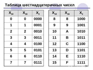 Таблица шестнадцатеричных чисел X10 X16 X2 X10 X16 X2 0 0 0000 8 8 1000 1 1 0001