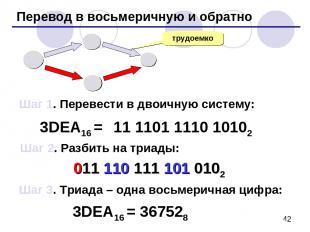 Перевод в восьмеричную и обратно трудоемко 3DEA16 = 11 1101 1110 10102 16 10 8 2