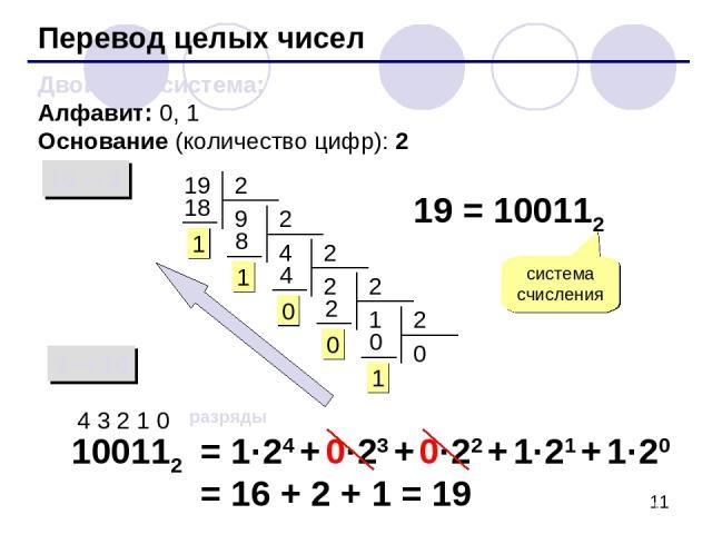 Перевод целых чисел Двоичная система: Алфавит: 0, 1 Основание (количество цифр): 2 10 2 2 10 19 19 = 100112 система счисления 100112 4 3 2 1 0 разряды = 1·24 + 0·23 + 0·22 + 1·21 + 1·20 = 16 + 2 + 1 = 19
