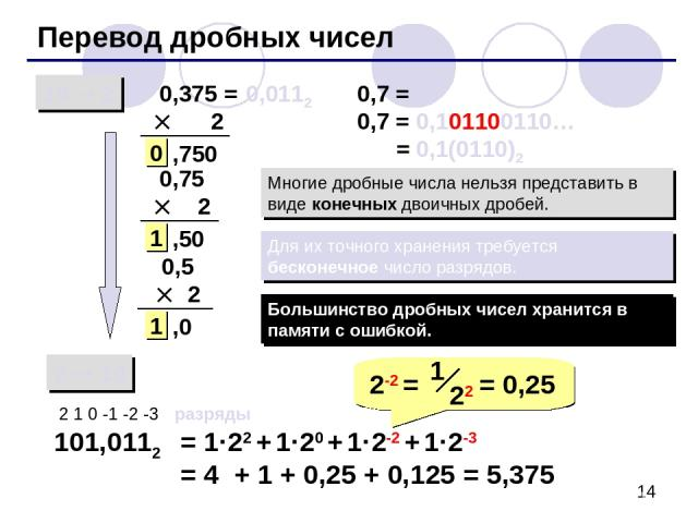 Перевод дробных чисел 10 2 2 10 0,375 = 2 101,0112 2 1 0 -1 -2 -3 разряды = 1·22 + 1·20 + 1·2-2 + 1·2-3 = 4 + 1 + 0,25 + 0,125 = 5,375 ,750 0 0,75 2 ,50 1 0,5 2 ,0 1 0,7 = ? 0,7 = 0,101100110… = 0,1(0110)2 Многие дробные числа нельзя представить в в…