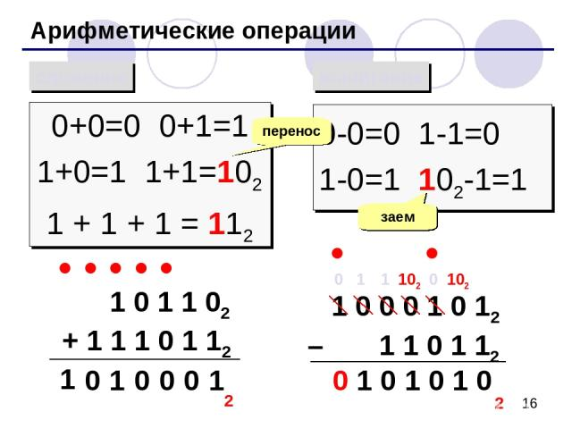 Арифметические операции сложение вычитание 0+0=0 0+1=1 1+0=1 1+1=102 1 + 1 + 1 = 112 0-0=0 1-1=0 1-0=1 102-1=1 перенос заем 1 0 1 1 02 + 1 1 1 0 1 12 1 0 0 0 1 1 0 2 1 0 0 0 1 0 12 – 1 1 0 1 12 1 0 102 1 0 0 1 1 102 0 1 0
