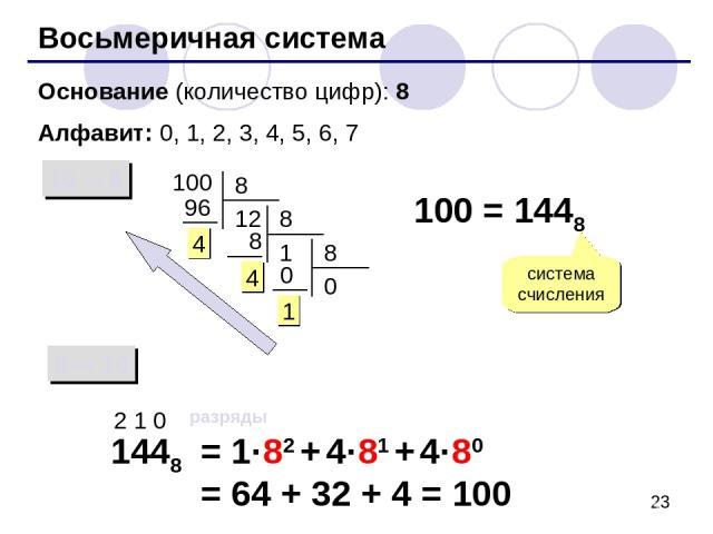 Восьмеричная система Основание (количество цифр): 8 Алфавит: 0, 1, 2, 3, 4, 5, 6, 7 10 8 8 10 100 100 = 1448 система счисления 1448 2 1 0 разряды = 1·82 + 4·81 + 4·80 = 64 + 32 + 4 = 100