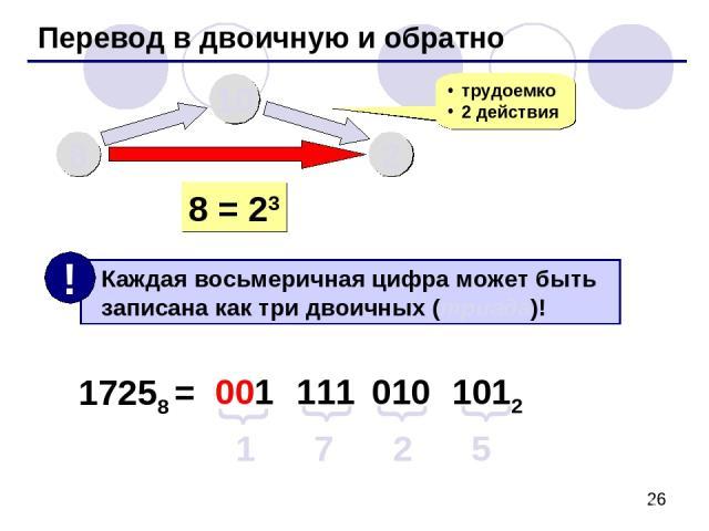 Перевод в двоичную и обратно 8 10 2 трудоемко 2 действия 8 = 23 17258 = 1 7 2 5 001 111 010 1012 { { { {