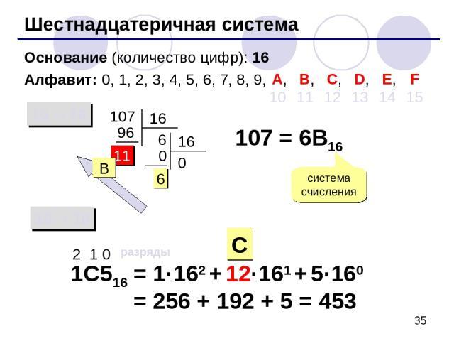 Шестнадцатеричная система Основание (количество цифр): 16 Алфавит: 0, 1, 2, 3, 4, 5, 6, 7, 8, 9, 10 16 16 10 107 107 = 6B16 система счисления 1C516 2 1 0 разряды = 1·162 + 12·161 + 5·160 = 256 + 192 + 5 = 453 A, 10 B, 11 C, 12 D, 13 E, 14 F 15 B C
