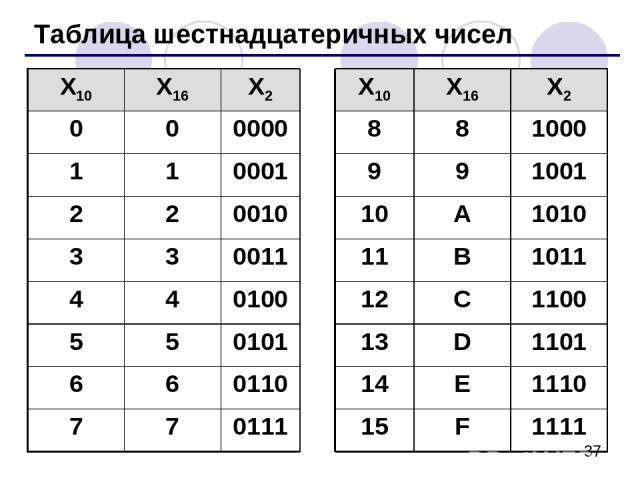 Таблица шестнадцатеричных чисел X10 X16 X2 X10 X16 X2 0 0 0000 8 8 1000 1 1 0001 9 9 1001 2 2 0010 10 A 1010 3 3 0011 11 B 1011 4 4 0100 12 C 1100 5 5 0101 13 D 1101 6 6 0110 14 E 1110 7 7 0111 15 F 1111