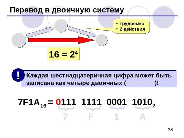 Перевод в двоичную систему 16 10 2 трудоемко 2 действия 16 = 24 7F1A16 = 7 F 1 A 0111 { { 1111 0001 10102 { {