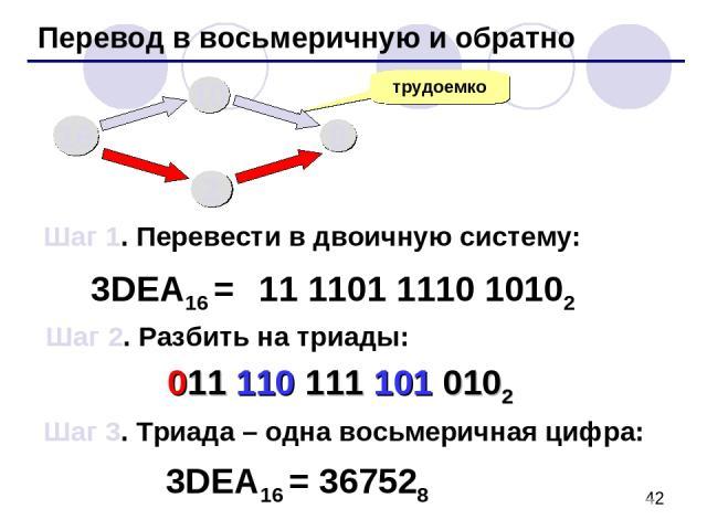 Перевод в восьмеричную и обратно трудоемко 3DEA16 = 11 1101 1110 10102 16 10 8 2 Шаг 1. Перевести в двоичную систему: Шаг 2. Разбить на триады: Шаг 3. Триада – одна восьмеричная цифра: 011 110 111 101 0102 3DEA16 = 367528