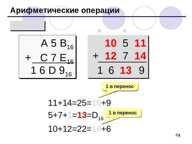 Арифметические операции сложение A 5 B16 + C 7 E16 1 6 D 916 10 5 11 + 12 7 14 11+14=25=16+9 5+7+1=13=D16 10+12=22=16+6 1 в перенос 1 в перенос 13 9 6 1