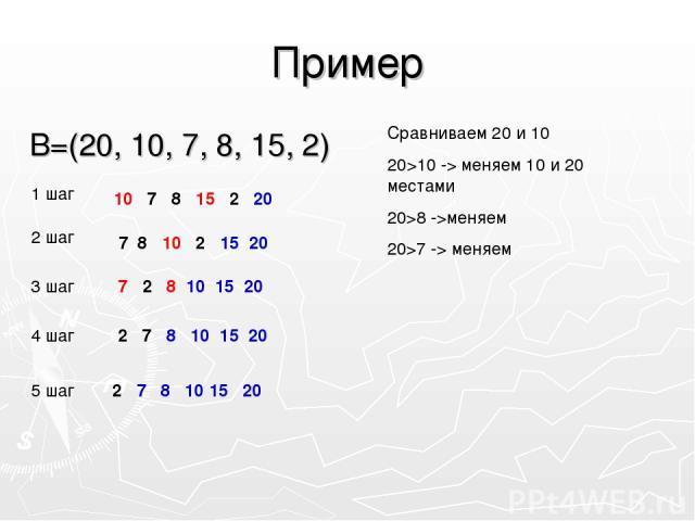 Пример В=(20, 10, 7, 8, 15, 2) 1 шаг 2 шаг 3 шаг 4 шаг 5 шаг 10 7 8 15 2 20 7 8 10 2 15 20 2 7 8 10 15 20 7 2 8 10 15 20 2 7 8 10 15 20 Сравниваем 20 и 10 20>10 -> меняем 10 и 20 местами 20>8 ->меняем 20>7 -> меняем