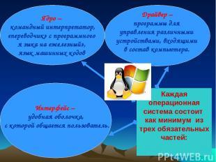Каждая операционная система состоит как минимум из трех обязательных частей: Ядр