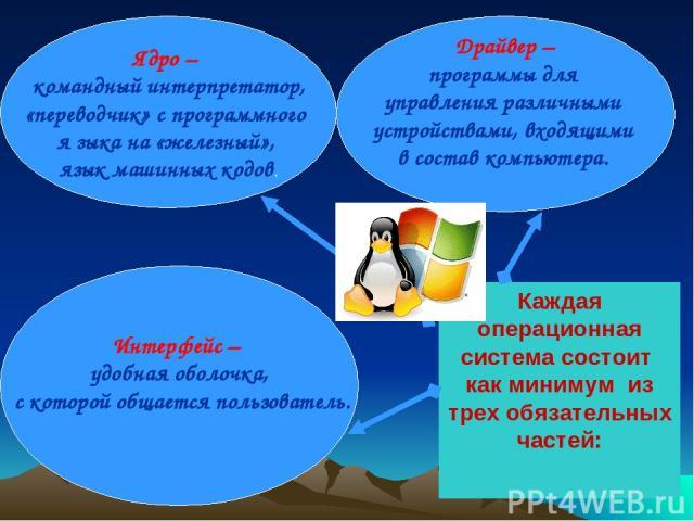 Каждая операционная система состоит как минимум из трех обязательных частей: Ядро – командный интерпретатор, «переводчик» с программного я зыка на «железный», язык машинных кодов. Интерфейс – удобная оболочка, с которой общается пользователь. Драйве…