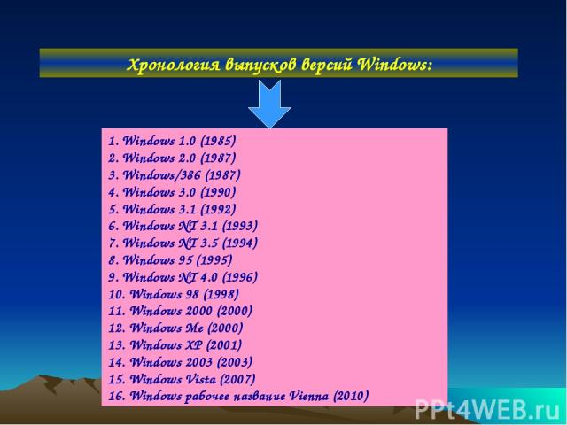 Хронология выпусков версий Windows: 1. Windows 1.0 (1985) 2. Windows 2.0 (1987) 3. Windows/386 (1987) 4. Windows 3.0 (1990) 5. Windows 3.1 (1992) 6. Windows NT 3.1 (1993) 7. Windows NT 3.5 (1994) 8. Windows 95 (1995) 9. Windows NT 4.0 (1996) 10. Win…
