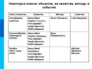 Некоторые классы объектов, их свойства, методы и события Класс объектов Свойства