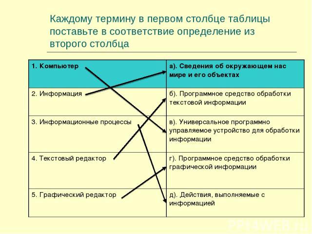 Каждому термину в первом столбце таблицы поставьте в соответствие определение из второго столбца 1. Компьютер а). Сведения об окружающем нас мире и его объектах 2. Информация б). Программное средство обработки текстовой информации 3. Информационные …