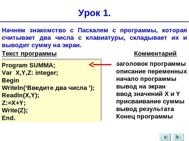 Урок 1. Начнем знакомство с Паскалем с программы, которая считывает два числа с клавиатуры, складывает их и выводит сумму на экран. Текст программы Комментарий Program SUMMA; Var X,Y,Z: integer; Begin Writeln('Введите два числа '); Readln(X,Y); Z:=X…