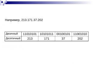 Например, 213.171.37.202 Двоичный 11010101 10101011 00100101 11001010 Десятичный