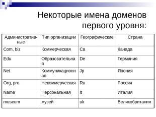 Некоторые имена доменов первого уровня: Административ-ные Тип организации Геогра