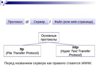 Адрес страницы указывается следующим образом: Протокол Сервер :// / Файл (или we
