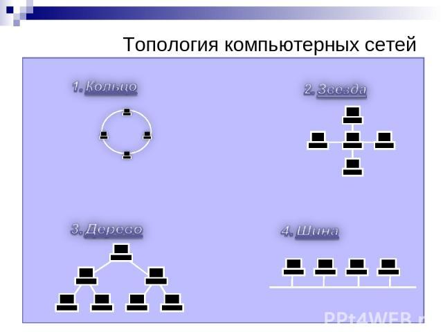 Топология компьютерных сетей