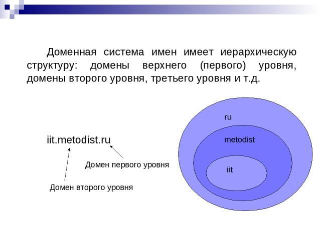 Доменная система имен имеет иерархическую структуру: домены верхнего (первого) уровня, домены второго уровня, третьего уровня и т.д. iit.metodist.ru ru metodist iit Домен первого уровня Домен второго уровня
