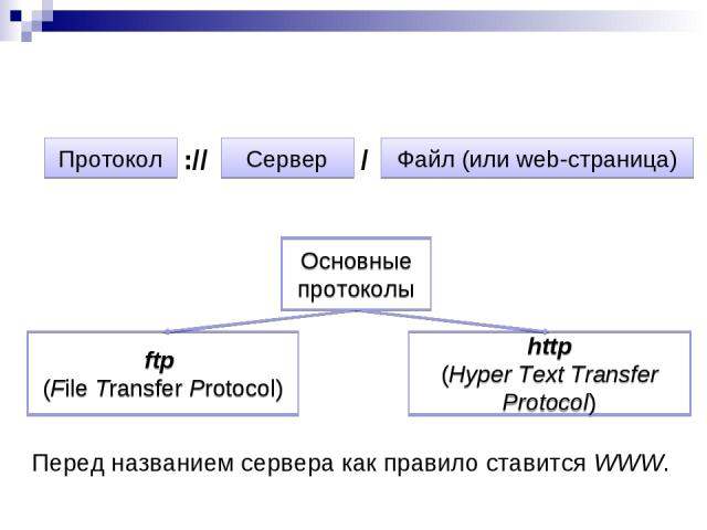 Адрес страницы указывается следующим образом: Протокол Сервер :// / Файл (или web-страница) Основные протоколы ftp (File Transfer Protocol) http (Hyper Text Transfer Protocol) Перед названием сервера как правило ставится WWW.