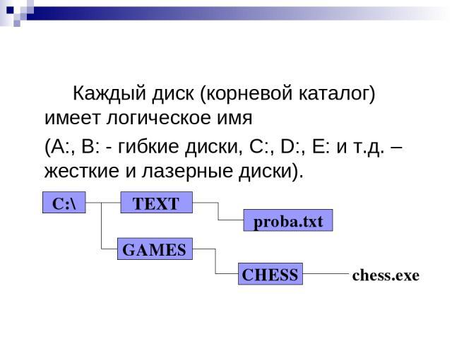 Каждый диск (корневой каталог) имеет логическое имя (А:, В: - гибкие диски, C:, D:, E: и т.д. – жесткие и лазерные диски). С:\ TEXT GAMES proba.txt CHESS chess.exe