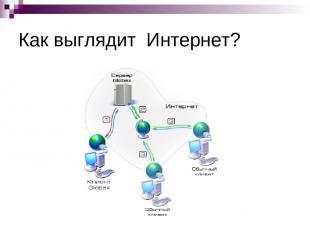 Как выглядит Интернет?
