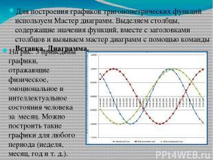 Для построения графиков тригонометрических функций используем Мастер диаграмм. В