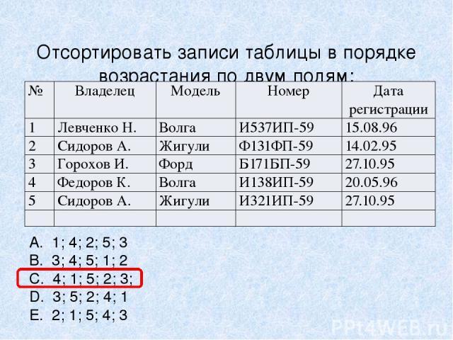 Отсортировать записи таблицы в порядке возрастания по двум полям: Модель + Номер. A. 1; 4; 2; 5; 3 B. 3; 4; 5; 1; 2 C. 4; 1; 5; 2; 3; D. 3; 5; 2; 4; 1 E. 2; 1; 5; 4; 3 № Владелец Модель Номер Дата регистрации 1 Левченко Н. Волга И537ИП-59 15.08.96 2…