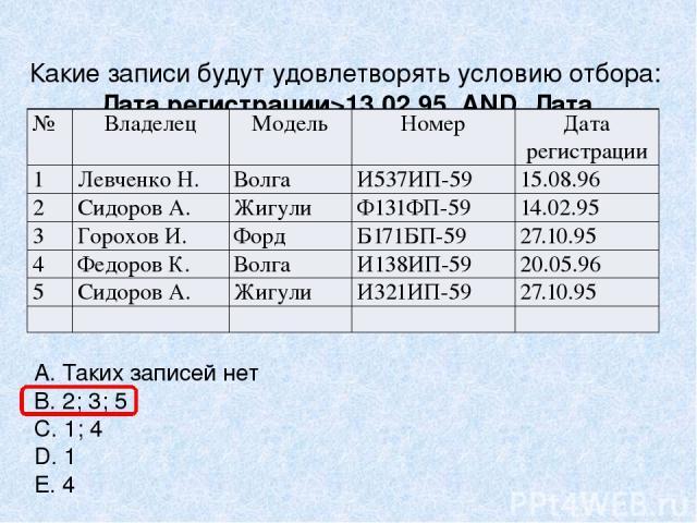 Какие записи будут удовлетворять условию отбора: Дата регистрации>13.02.95 AND Дата регистрации