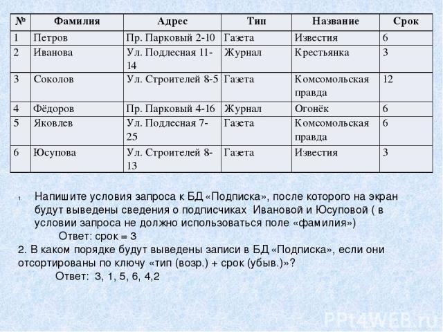 Напишите условия запроса к БД «Подписка», после которого на экран будут выведены сведения о подписчиках Ивановой и Юсуповой ( в условии запроса не должно использоваться поле «фамилия») Ответ: срок = 3 2. В каком порядке будут выведены записи в БД «П…