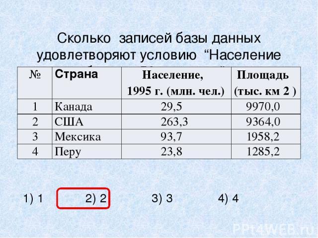 """Сколько записей базы данных удовлетворяют условию """"Население больше 50 млн. чел."""": 1) 1 2) 2 3) 3 4) 4 № Страна Население, 1995 г. (млн. чел.) Площадь (тыс. км2) 1 Канада 29,5 9970,0 2 США 263,3 9364,0 3 Мексика 93,7 1958,2 4 Перу 23,8 1285,2"""