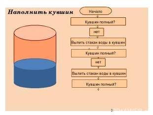 Наполнить кувшин нет Вылить стакан воды в кувшин Кувшин полный? Вылить стакан во